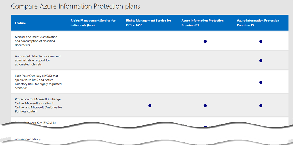 blog atwork at | Azure information protection user experience with