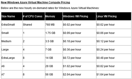 azure-vm-new-prices