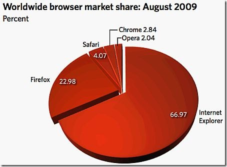browsers_aug_2009
