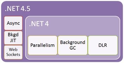 do-net-framework-4-5