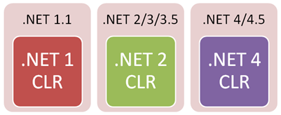do-net-framework-versions