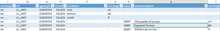 eurostat-data-unit