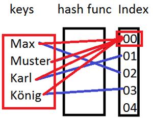 hashDos-attack-function