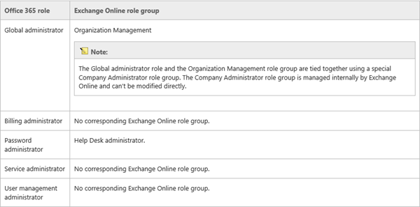 how to setup an exchange admin in office 365 (and use this account