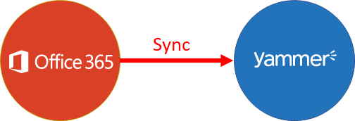blog atwork at | How user profile synchronization works in