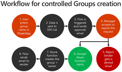 blog atwork at | Joining the Microsoft Graph Community Calls