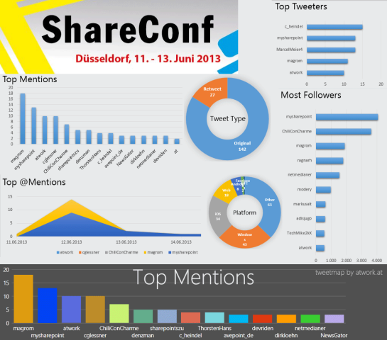 shareconf-tweets