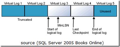 sql_virtual_log