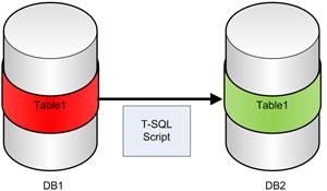 tablediff_db_script